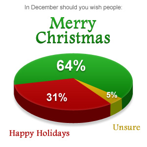 christmas_pie_chart